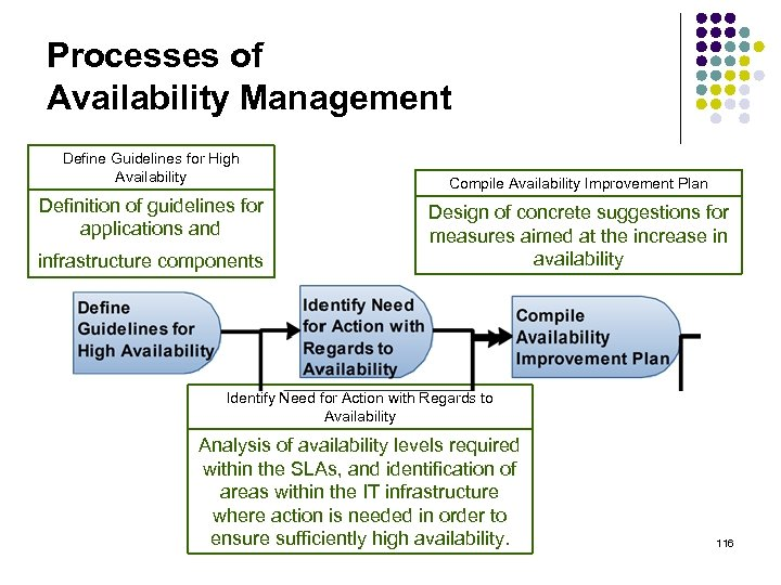 Processes of Availability Management Define Guidelines for High Availability Definition of guidelines for applications