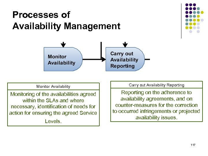 Processes of Availability Management Monitor Availability Carry out Availability Reporting Monitoring of the availabilities