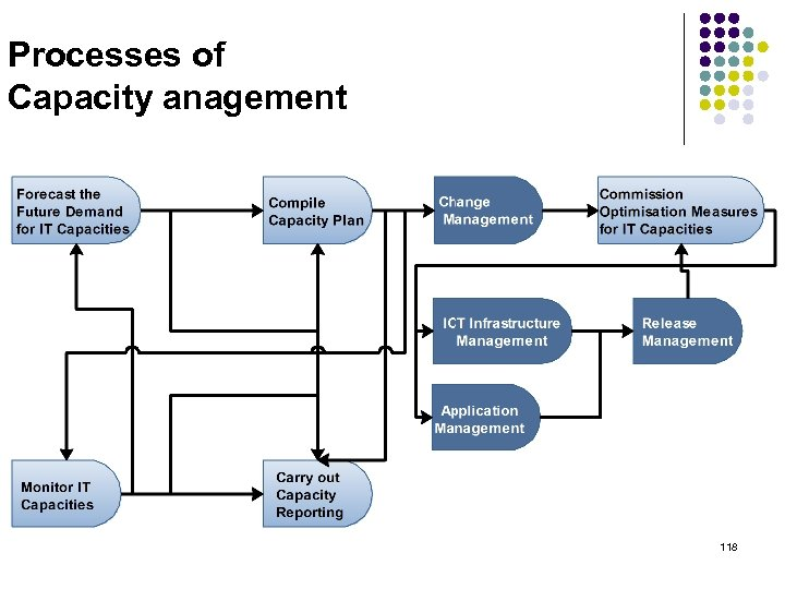 Processes of Capacity anagement 118