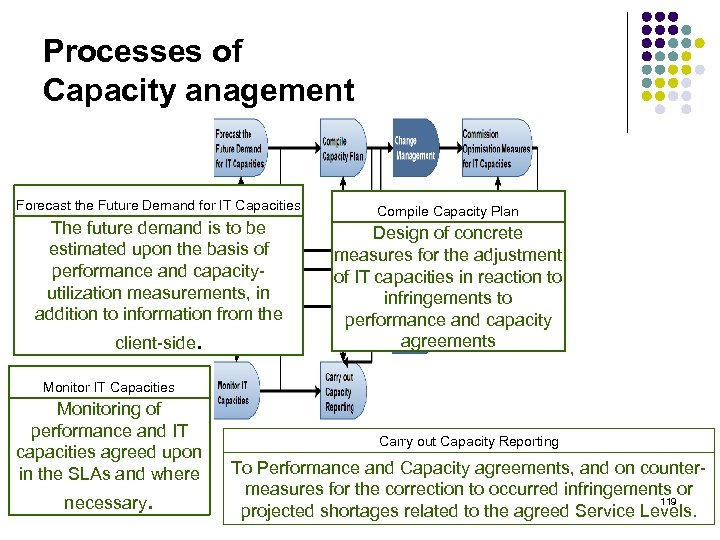 Processes of Capacity anagement Forecast the Future Demand for IT Capacities The future demand