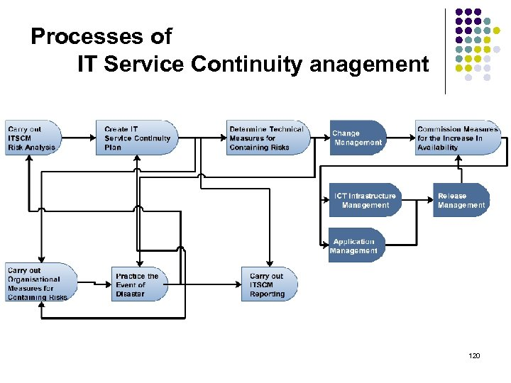 Processes of IT Service Continuity anagement 120