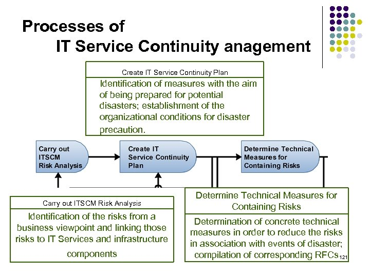 Processes of IT Service Continuity anagement Create IT Service Continuity Plan Identification of measures