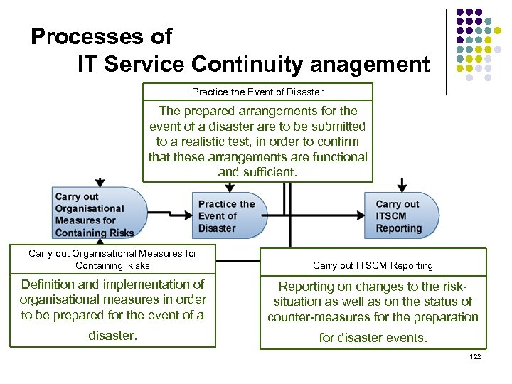 Processes of IT Service Continuity anagement Practice the Event of Disaster The prepared arrangements