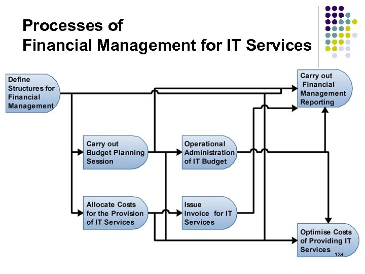 Processes of Financial Management for IT Services 123