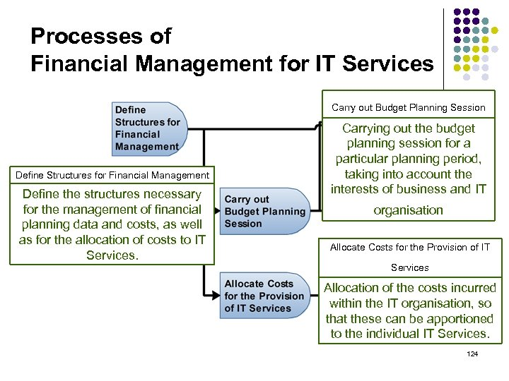 Processes of Financial Management for IT Services Carry out Budget Planning Session Define Structures