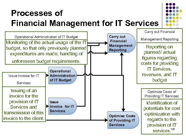 Processes of Financial Management for IT Services Operational Administration of IT Budget Monitoring of