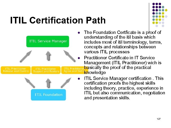 ITIL Certification Path l l l The Foundation Certficate is a proof of understanding