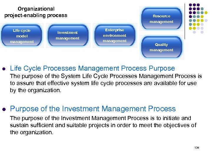 Organizational project-enabling process Life cycle model management Investment l Resource management Enterprise environment management