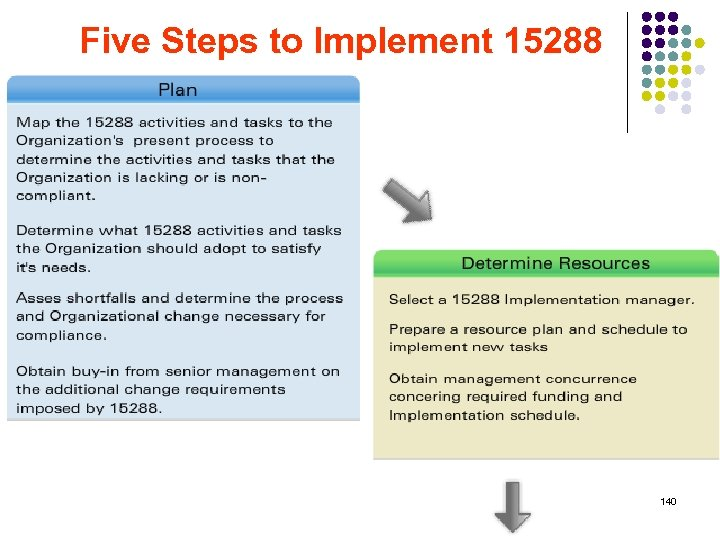 Five Steps to Implement 15288 140