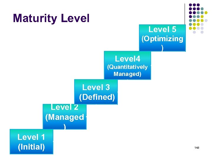 Maturity Level 5 (Optimizing ) Level 4 (Quantitatively Managed) Level 3 (Defined) Level 2