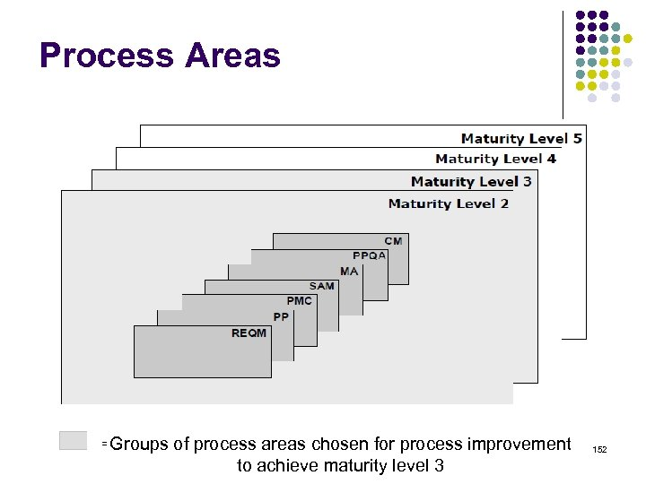 Process Areas Groups of process areas chosen for process improvement to achieve maturity level