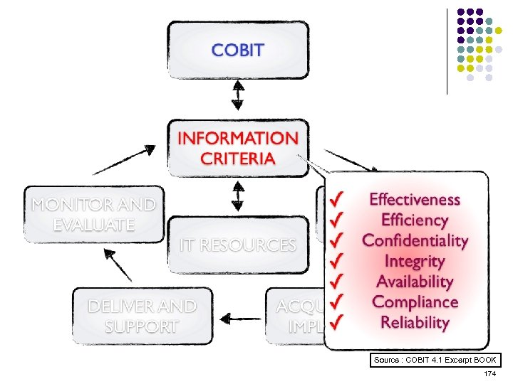 Source : COBIT 4. 1 Excerpt BOOK 174