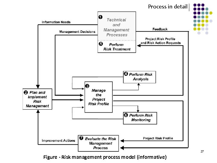Process in detail 27 Figure - Risk management process model (informative)