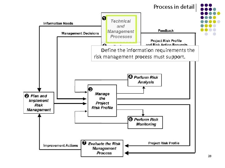 Process in detail Define the information requirements the risk management process must support. 28