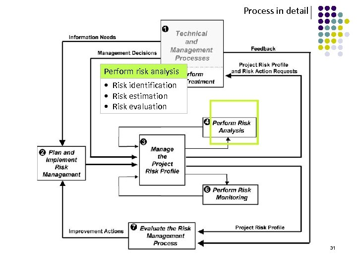 Process in detail Perform risk analysis • Risk identification • Risk estimation • Risk