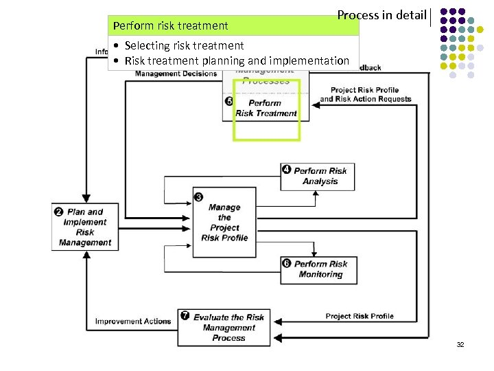 Perform risk treatment Process in detail • Selecting risk treatment • Risk treatment planning