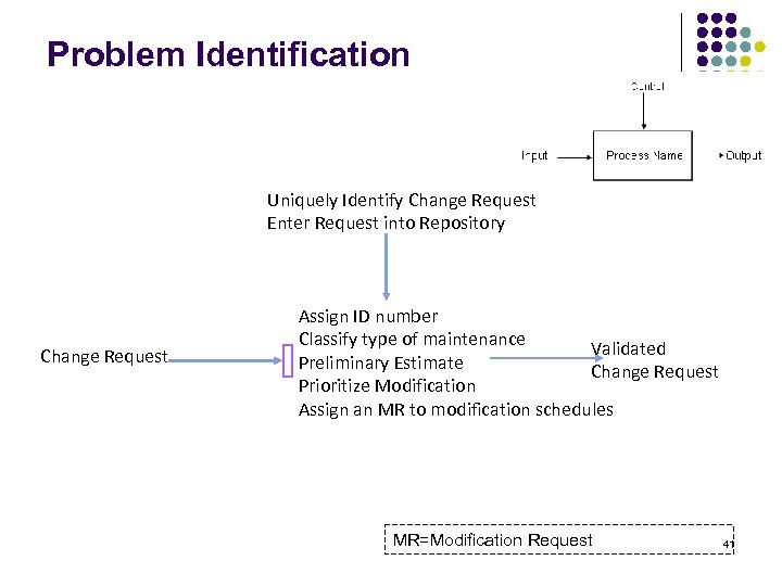 Problem Identification Uniquely Identify Change Request Enter Request into Repository Change Request Assign ID