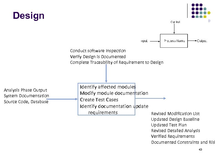 Design Conduct software Inspection Verify Design is Documented Complete Traceability of Requirement to Design