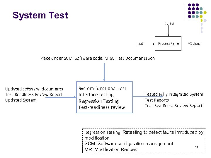 System Test Place under SCM: Software code, MRs, Test Documentation Updated software documents Test-Readiness