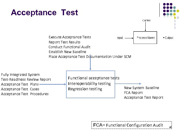 Acceptance Test Execute Acceptance Tests Report Test Results Conduct Functional Audit Establish New Baseline