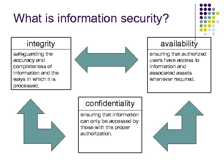 What is information security? integrity availability safeguarding the accuracy and completeness of information and