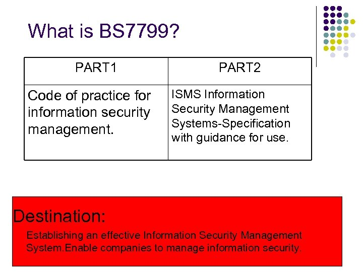 What is BS 7799? PART 1 Code of practice for information security management. PART