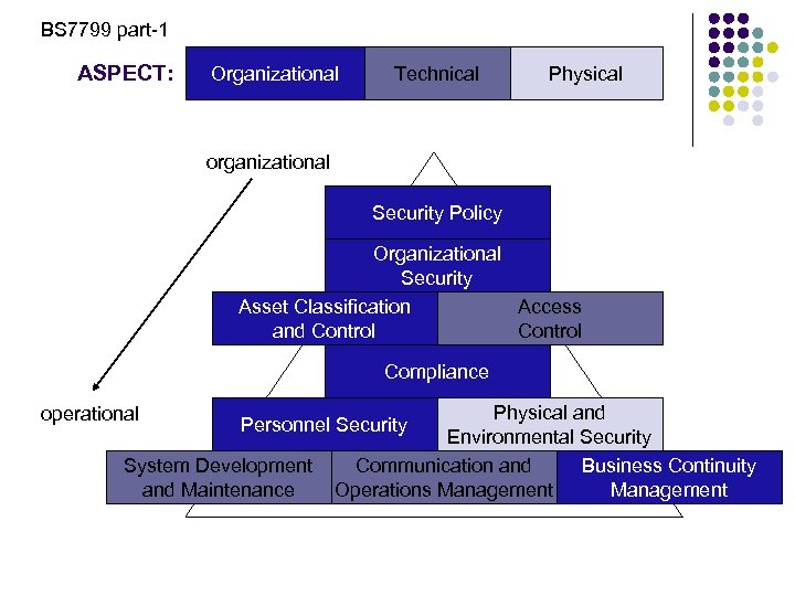 BS 7799 part-1 ASPECT: Organizational Technical Physical organizational Security Policy Organizational Security Asset Classification