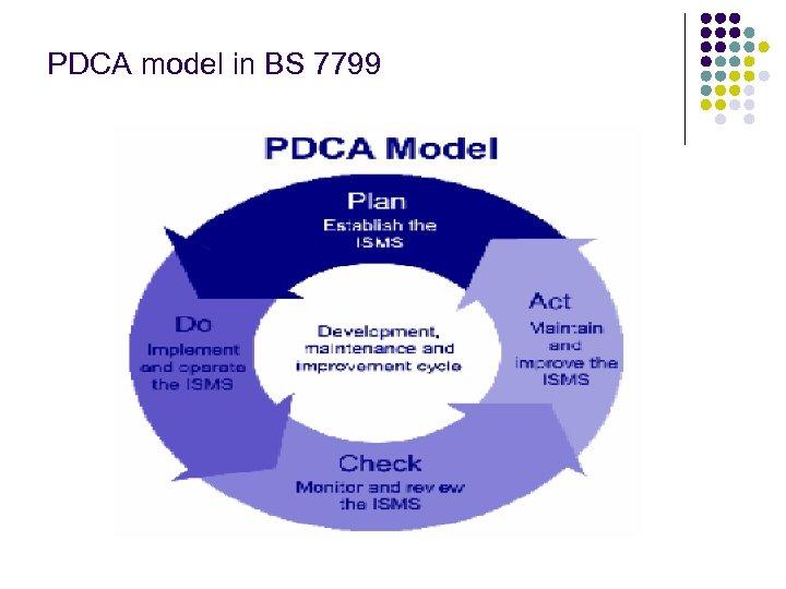 PDCA model in BS 7799