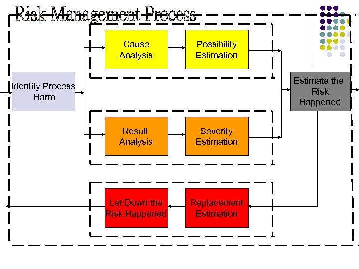Cause Analysis Possibility Estimation Estimate the Risk Happened Identify Process Harm Result Analysis Severity