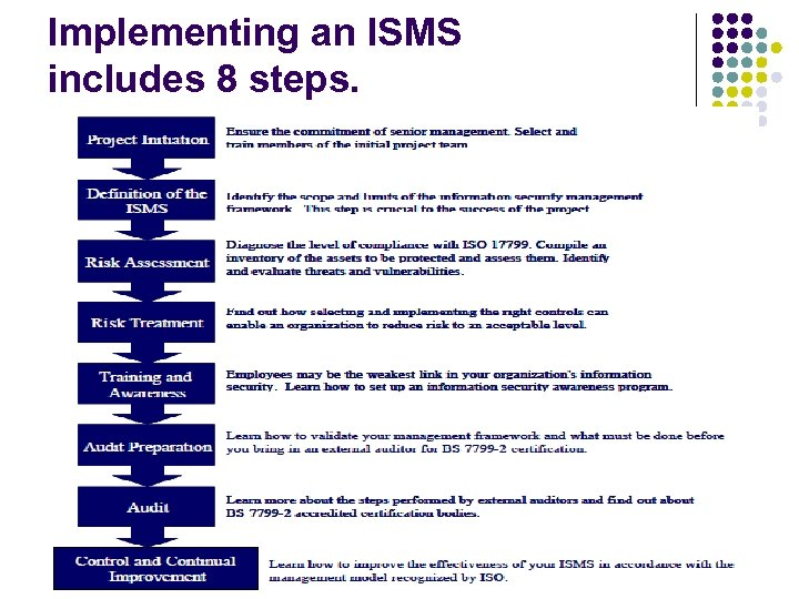 Implementing an ISMS includes 8 steps.