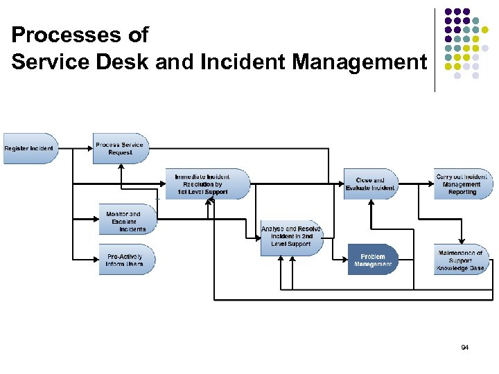 Processes of Service Desk and Incident Management 94