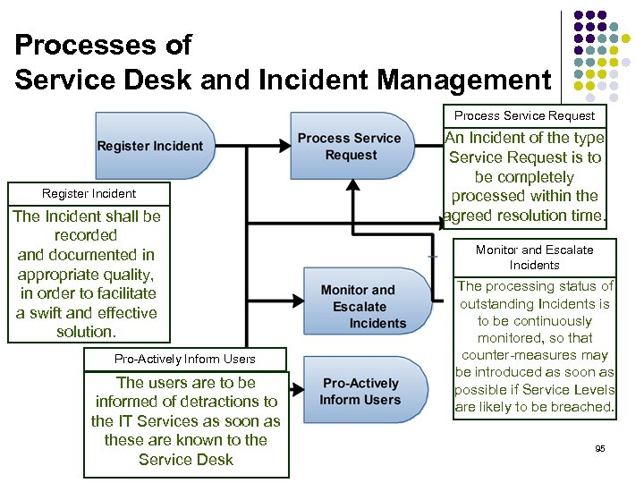 Processes of Service Desk and Incident Management Process Service Request Register Incident The Incident