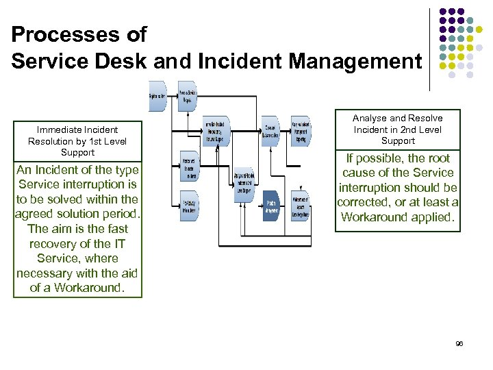 Processes of Service Desk and Incident Management Immediate Incident Resolution by 1 st Level