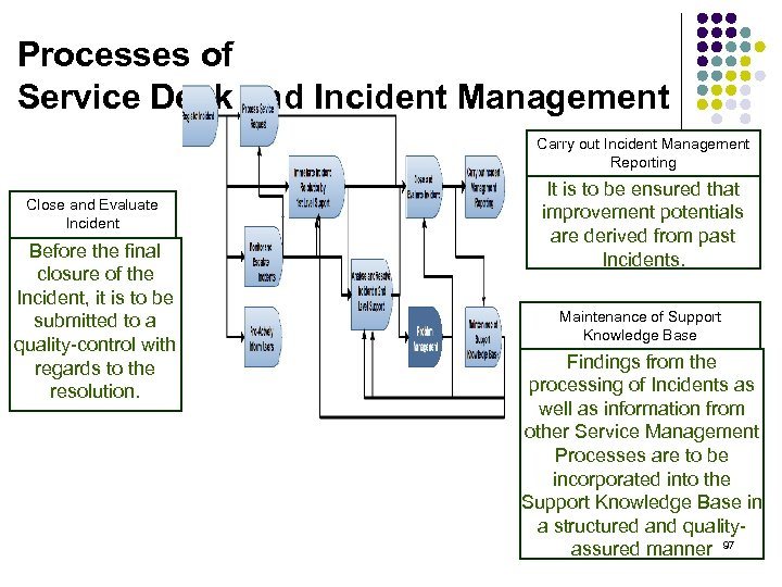 Processes of Service Desk and Incident Management Carry out Incident Management Reporting Close and
