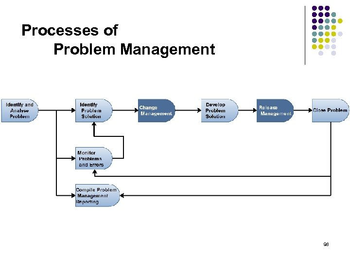 Processes of Problem Management 98