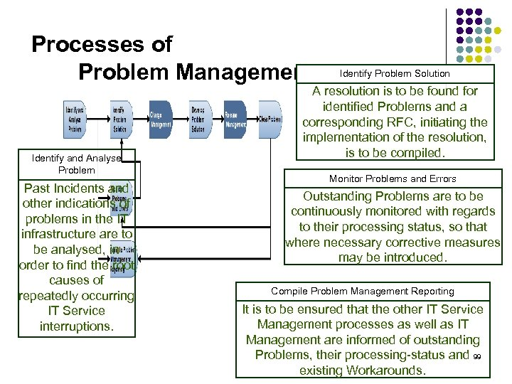 Processes of Problem Management Identify and Analyse Problem Past Incidents and other indications of