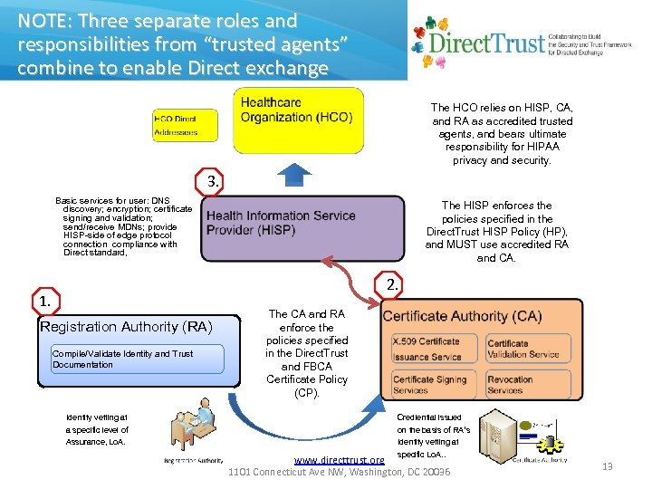 """NOTE: Three separate roles and responsibilities from """"trusted agents"""" combine to enable Direct exchange"""