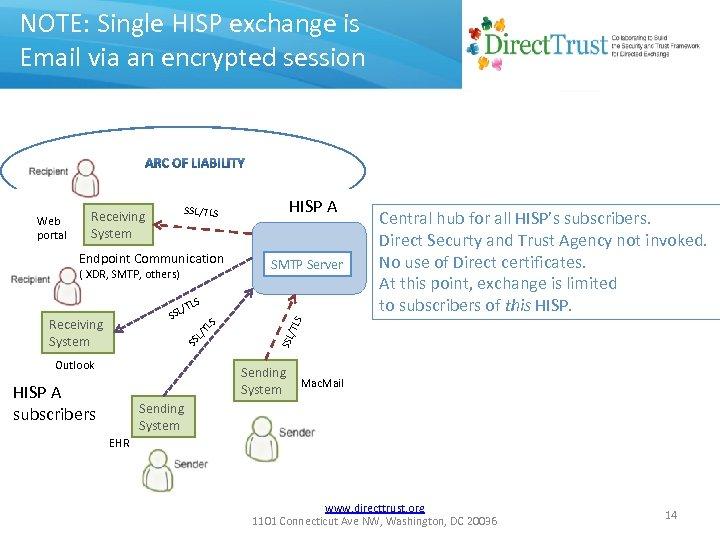 NOTE: Single HISP exchange is Email via an encrypted session Web portal SSL/TLS Receiving