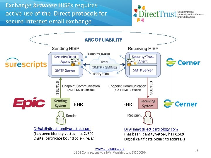 Exchange between HISPs requires active use of the Direct protocols for secure Internet email