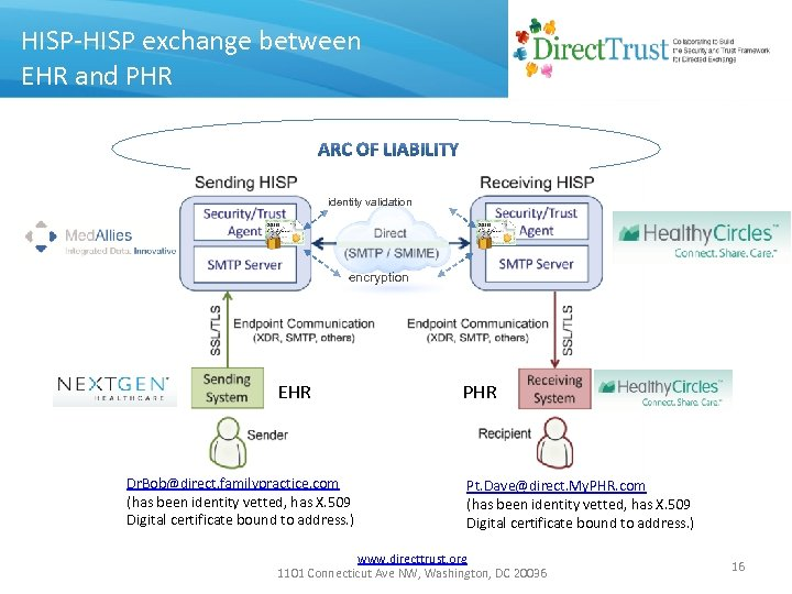 HISP-HISP exchange between EHR and PHR identity validation encryption EHR Dr. Bob@direct. familypractice. com