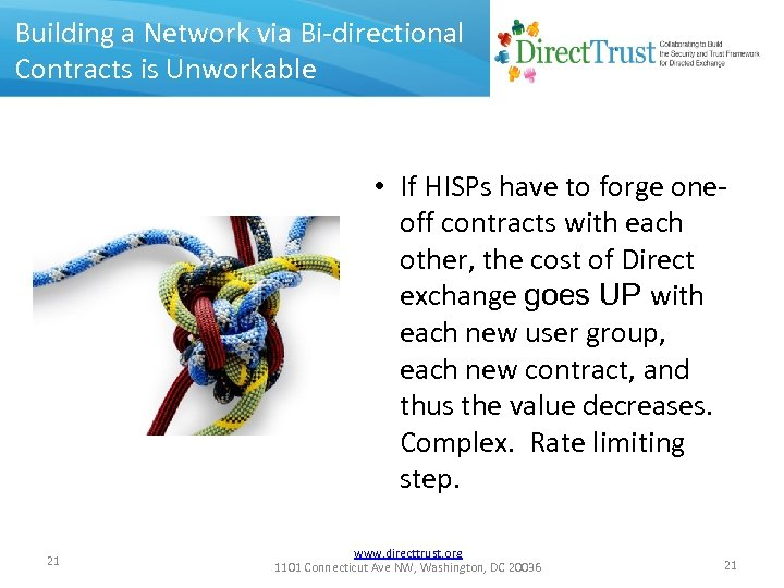 Building a Network via Bi-directional Contracts is Unworkable • If HISPs have to forge