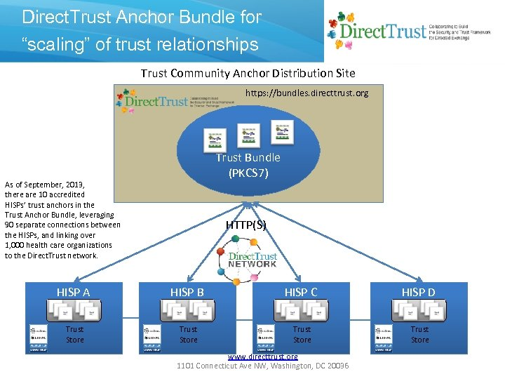 """Direct. Trust Anchor Bundle for """"scaling"""" of trust relationships Trust Community Anchor Distribution Site"""