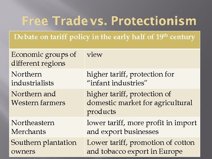 Free Trade vs. Protectionism Debate on tariff policy in the early half of 19