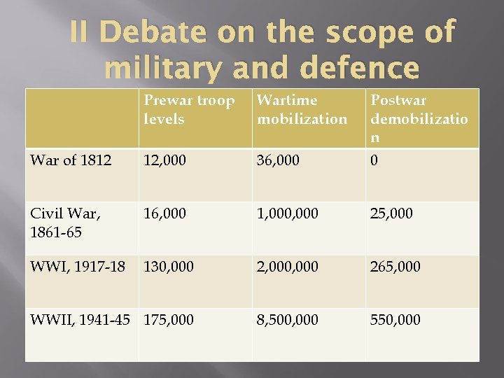 II Debate on the scope of military and defence Prewar troop levels Wartime mobilization