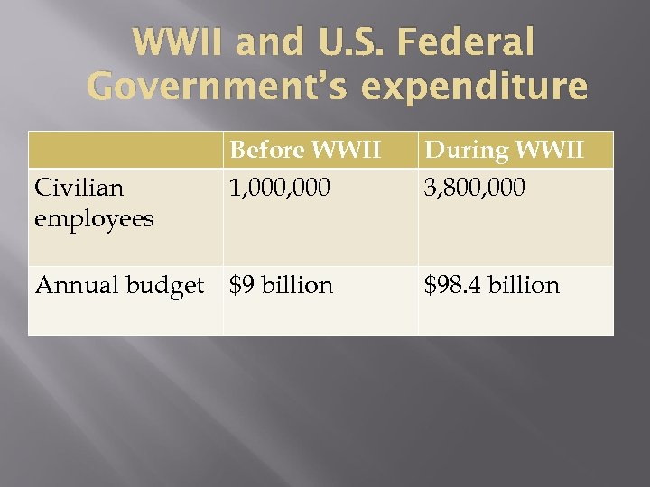 WWII and U. S. Federal Government's expenditure Civilian employees Annual budget Before WWII 1,