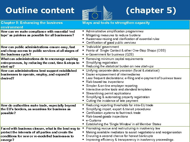 Outline content Chapter 5: Enhancing the business environment (chapter 5) Ways and tools to