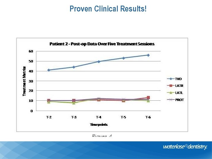 Proven Clinical Results!