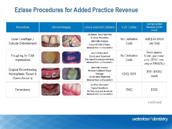 Ezlase Procedures for Added Practice Revenue continued