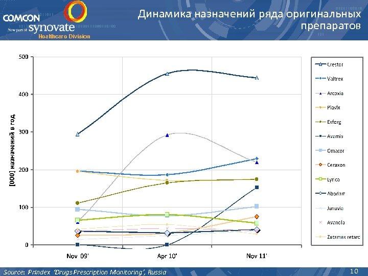 Динамика назначений ряда оригинальных препаратов Healthcare Division Source: Pr. Index 'Drugs Prescription Monitoring', Russia
