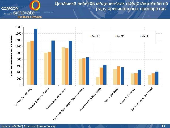 Динамика визитов медицинских представителей по ряду оригинальных препаратов– Healthcare Division Source: MEDI-Q 'Doctors Opinion